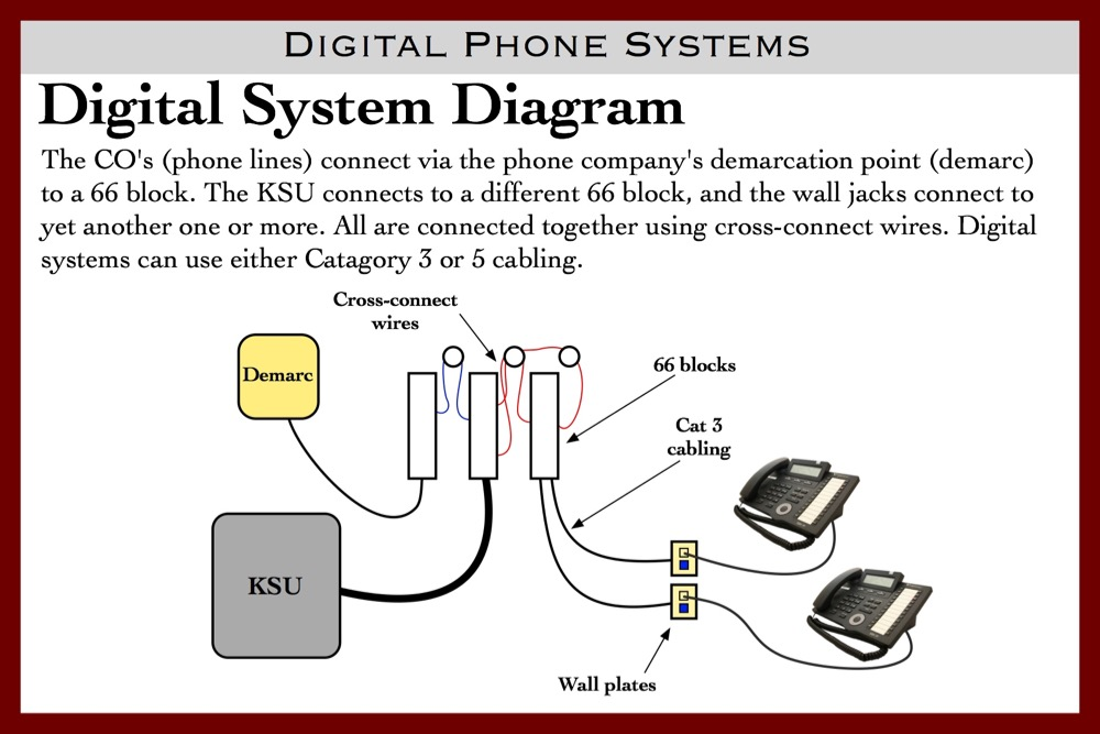 digital phone wiring diagram schematic diagrams rh ogmconsulting co Telephone Wiring Junction Box Phone Wire Wiring Diagram